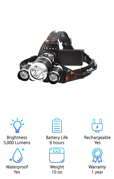 InnoGear LED Headlamp