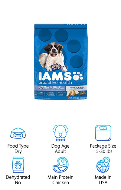Iams Optimal Weight
