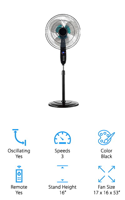 This is a great choice for anyone looking for a perfect quiet pedestal fan. It fits right into any room because it is quiet and you will forget it's even there. This fan comes with an adjustable tilt-back head that makes it easy for you to point the fan exactly where you want.  It also comes with a remote so you can control this fan from anywhere in the room. This fan comes with a timer that can be set for anywhere from 30 minutes to 7.5 hours so you don't have to worry about your fan staying on all night. This makes it easy to customize this fan to be exactly what you need in any situation. This fan oscillates to keep the room consistently cool. It has three modes to allow you to control exactly how your fan operates. This makes this fan a perfect choice for anyone who needs something that they can make fit their exacting standards.
