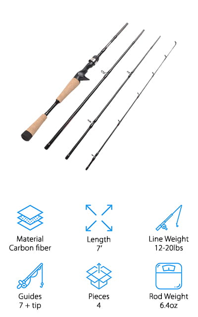 Last but certainly not least is the Fiblink carbon fiber rod. It's a solid, sensitive rod that will tell you each time the line is bumped without fail but also delivers a tough, solid strength that you're going to be able to rely on when you've hooked a fish that wants to fight. It's a lightweight rod that nevertheless is extremely strong, which is a considerable feat considering how sensitive it is. There are 8 total guides on this rod including the one at the tip, and they are stainless steel with ceramic inserts. It's a smooth cast that won't let your line stick and helps to minimize friction in your casting. You'll be able to feel every vibration. This is a four-piece rod, which is unique on our list and breaks the mold from the normal 2-piece or single-piece rods. The grips are made of high-quality cork that feels great in your hands, even after fishing all day long.