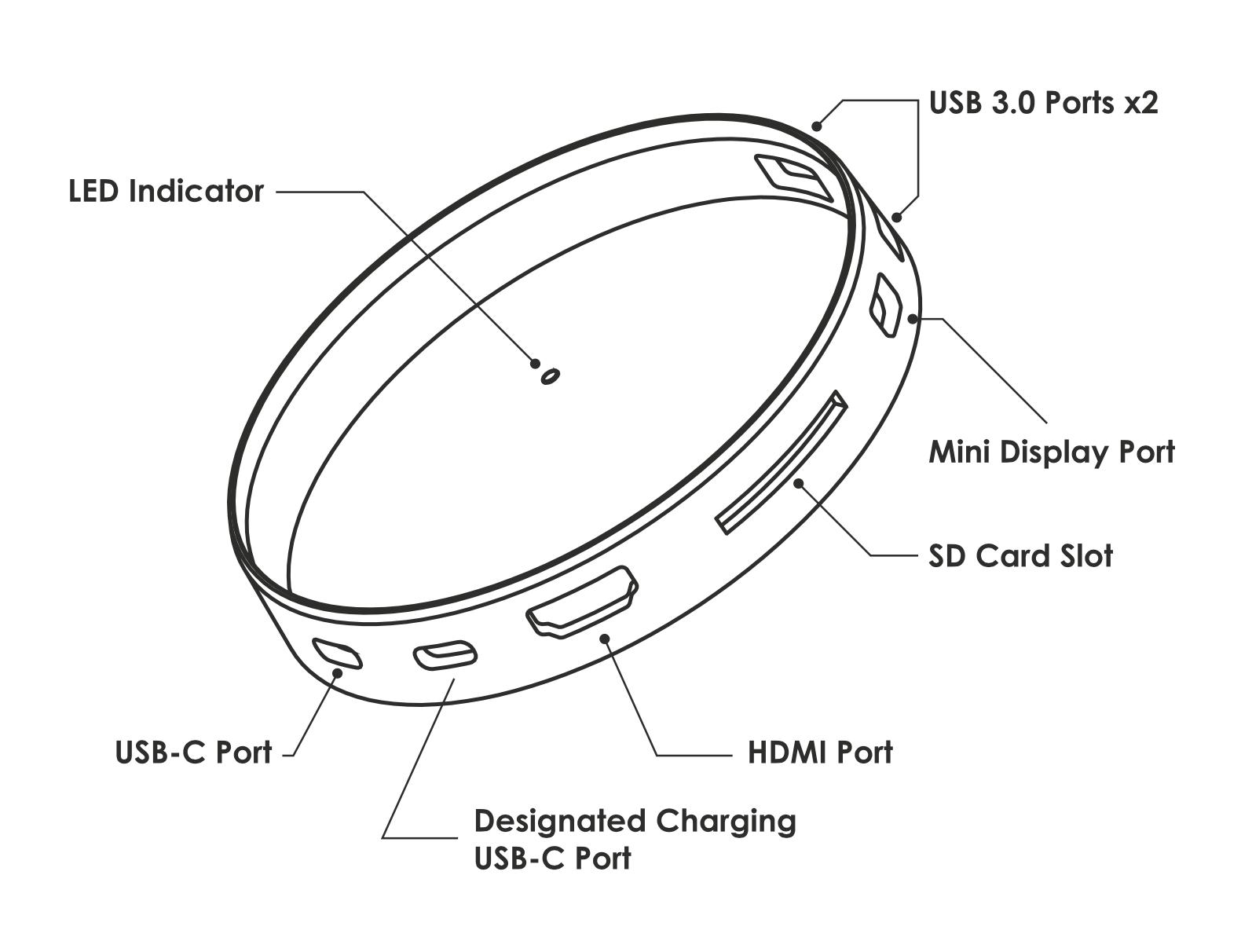 Photo showing Arc Hub our Thunderbolt 3 compatible USB-C Hub with HDMI, Mini DisplayPort SD Card, USB-C and USB 3.0 ports.