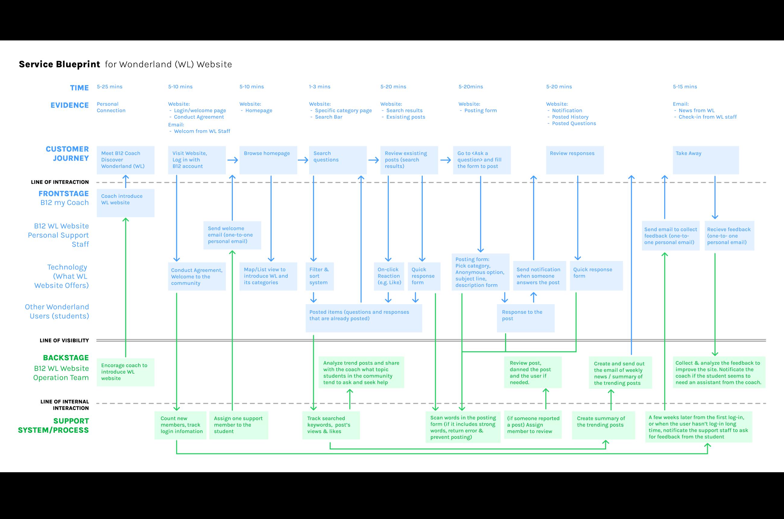 Service blueprint by Ami Kubota