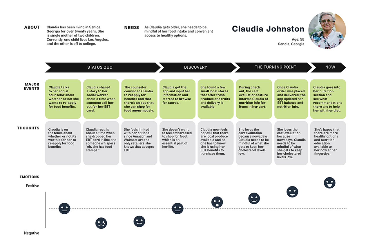Journey map that follows the story of how Claudia would use the app.