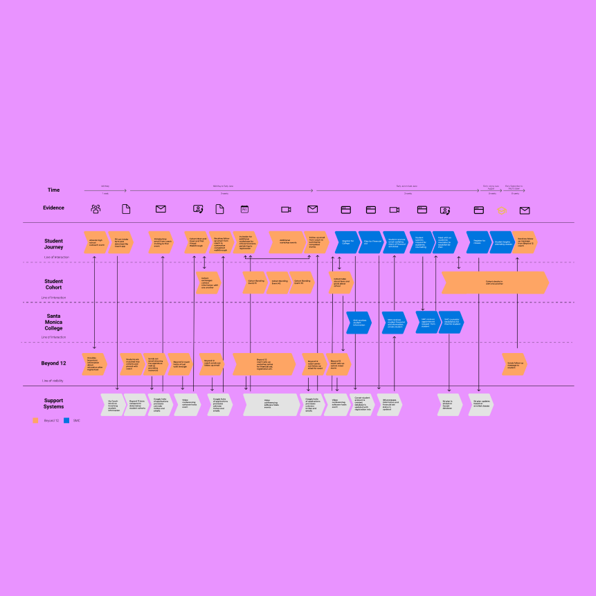 Service blueprint of how to best meet the needs of college students. Image is on a purple background.