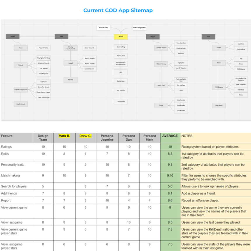Mapped out what was currently existing in the COD companion app. Then created a feature prioritization matrix for Activision stakeholders to input what they considered more important.
