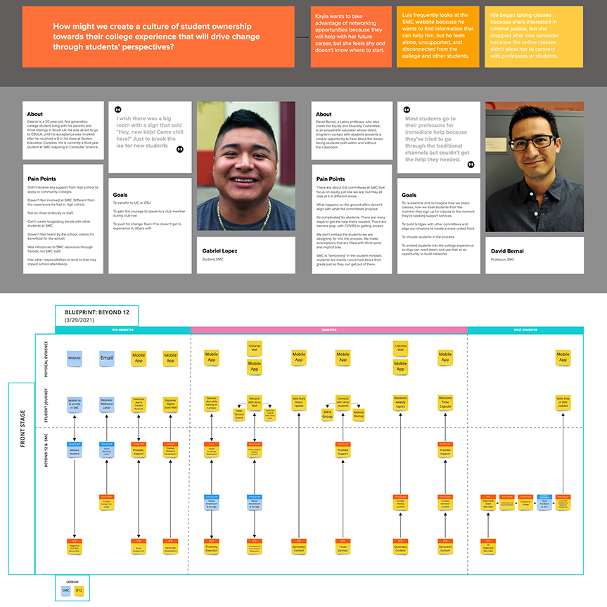 Personas and service blueprint