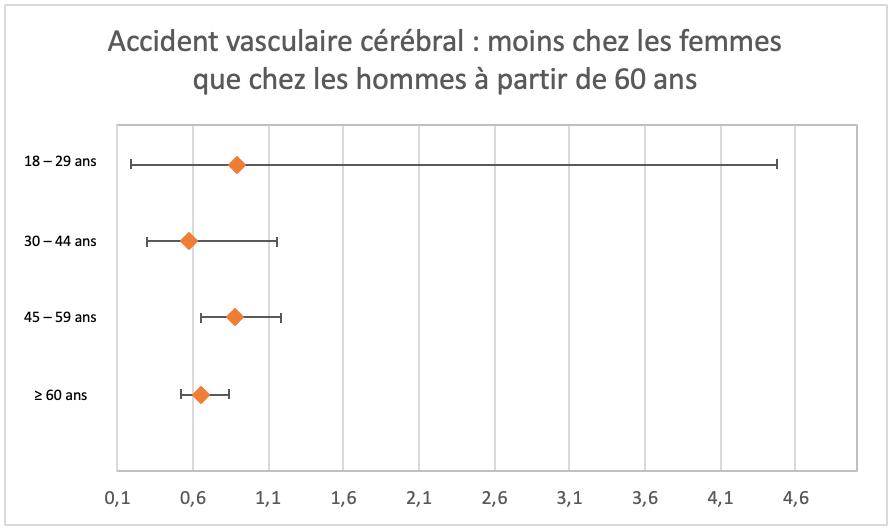 Accident vasculaire cérébral femmes hommes à partir de 60 ans