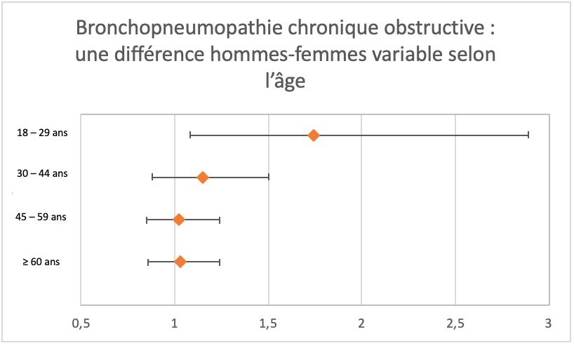 Bronchopneumopathie chronique obstructive : une différence hommes-femmes variable selon l'âge
