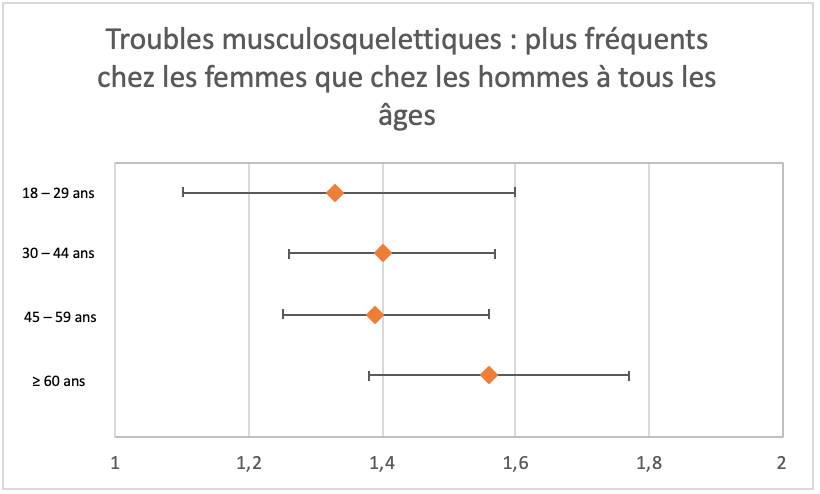 Trouvbles musculosquelettiques plus fréquents chez les femmes