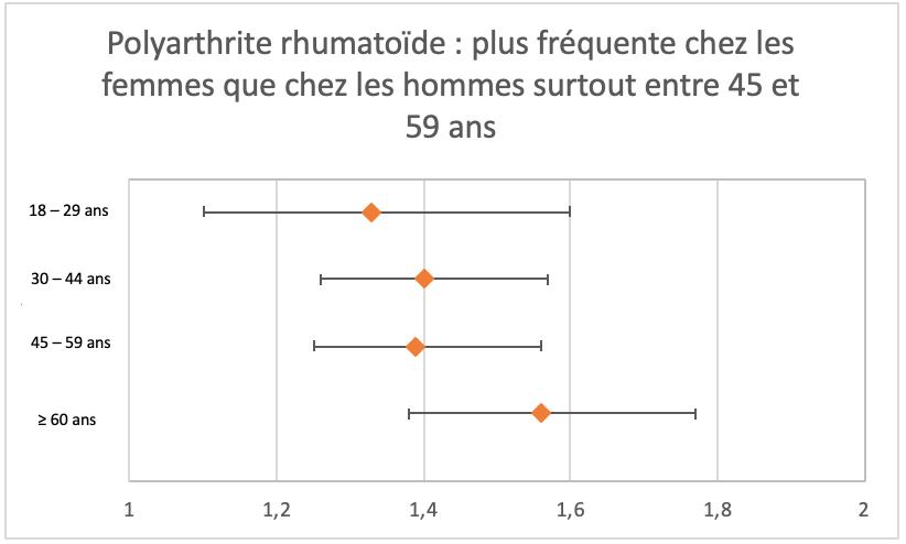 Polyarthrite rhumatoïde plus fréquente chez les femmes