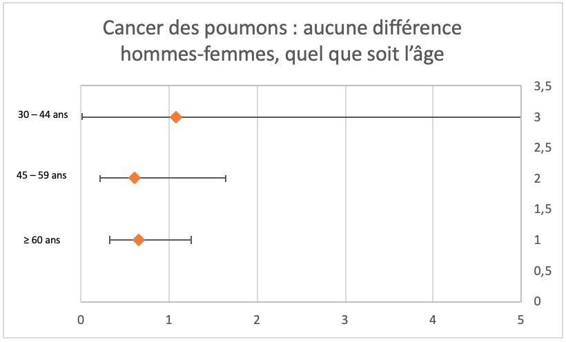 Cancer des poumons aucune différence hommes femmes quelque soit l'^age