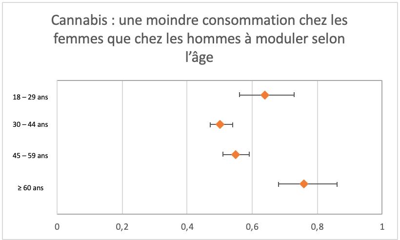 Une moindre consommation de cannabis chez les femmes