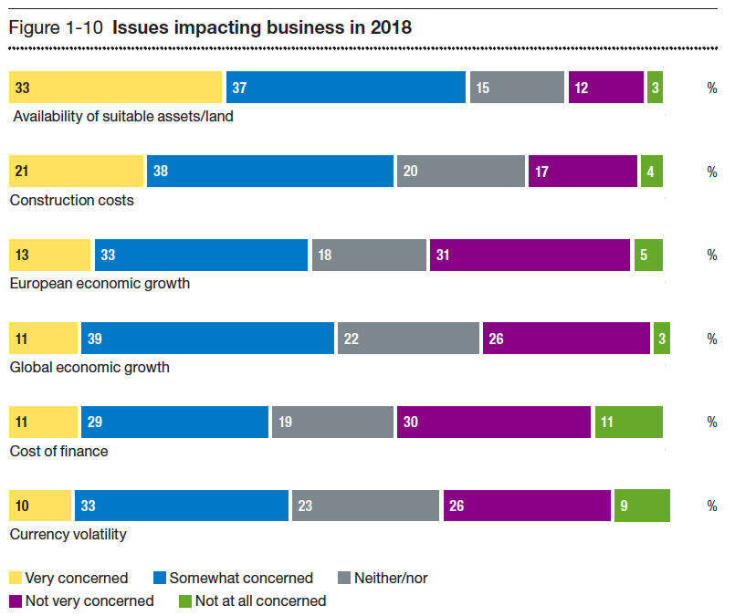 Issues impacting business 2018
