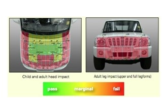 Car crash impact levels graphic