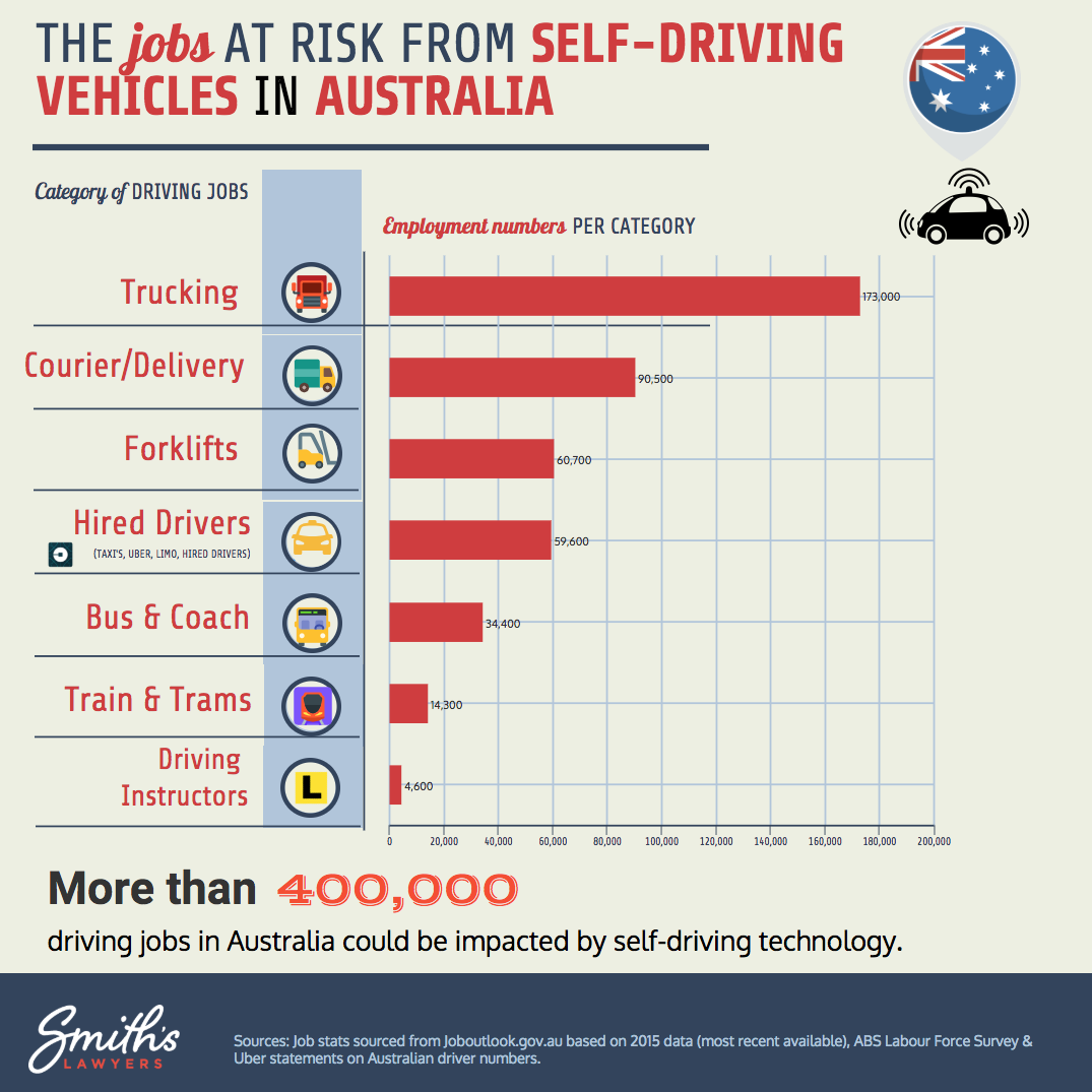 Graph describing jobs at risk from self-driving vehicles