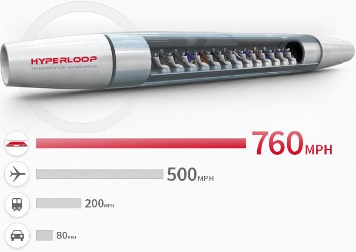 Hyperloop speed comparison