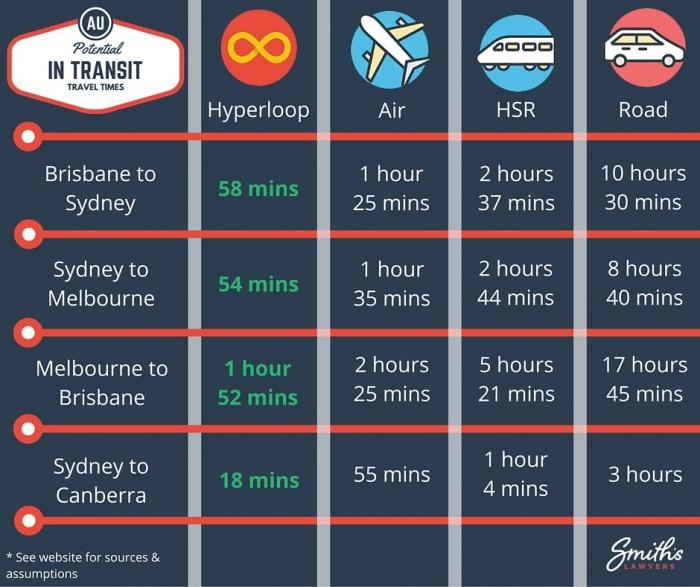 Australian Hyperloop Speed Vs Air and HSR