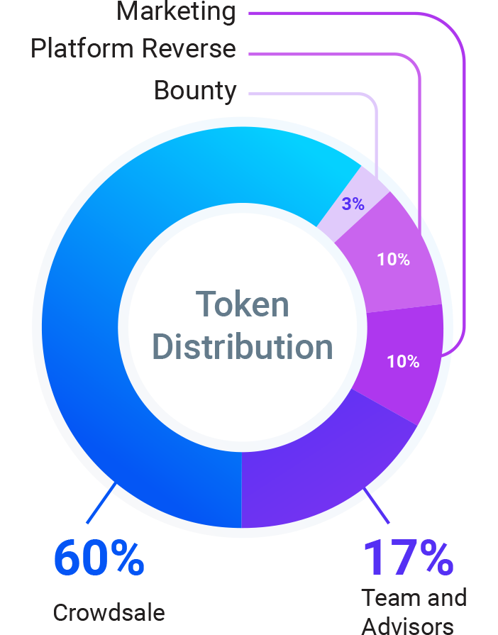 Games on Chain Token Distribution