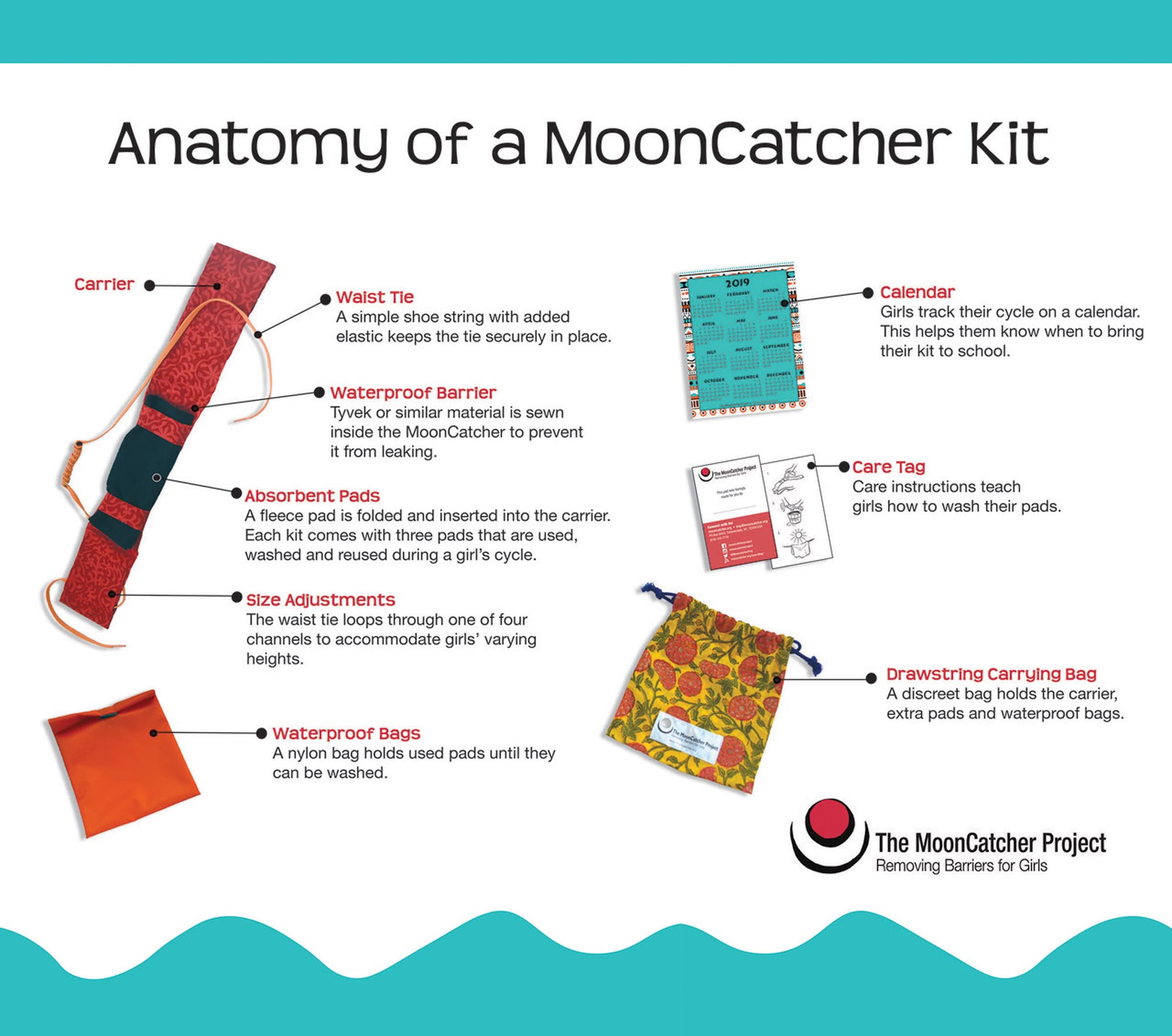 graphic menstrual management kit directions with photos and text