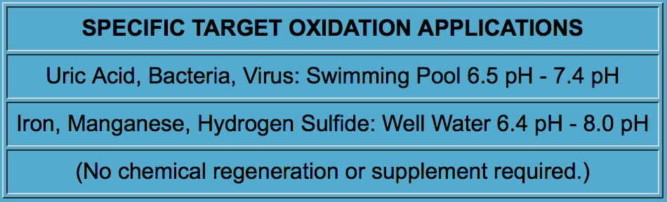 Specific Target Oxidation Applications