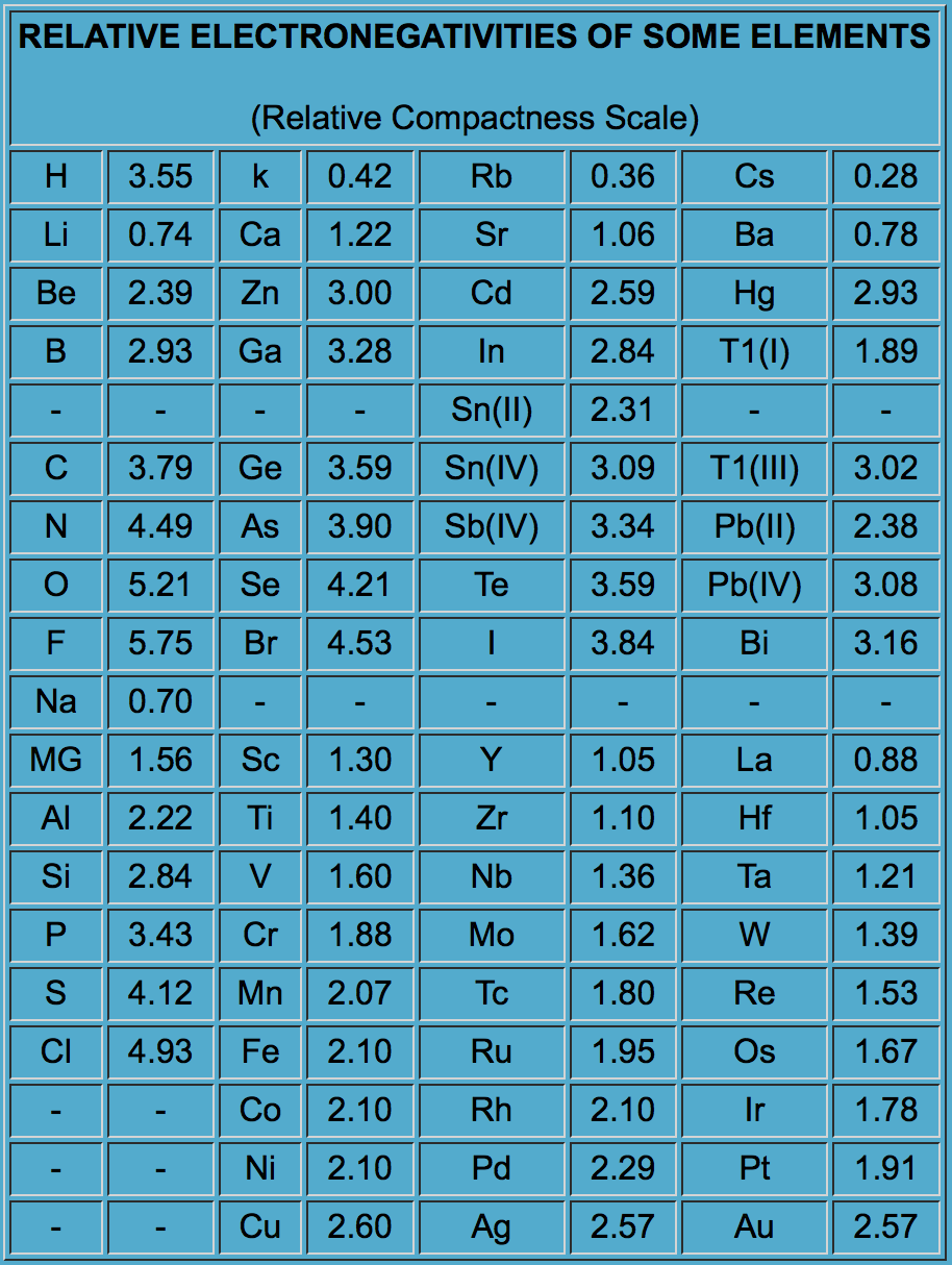 Relative Electronegativities Graph for Some Elements