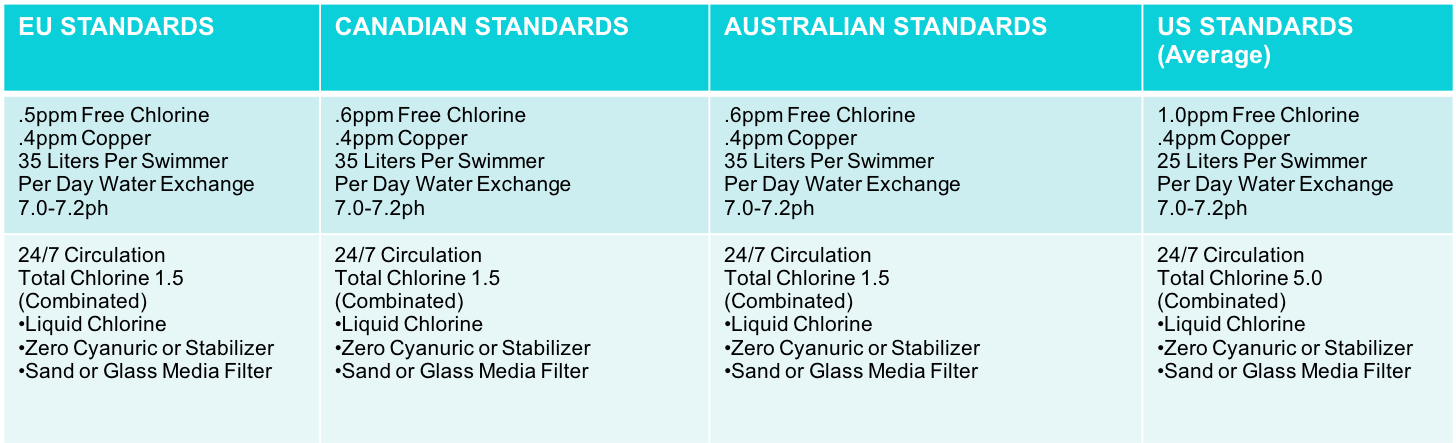 Chart explaining the acceptable chemical standards from around the world. We are working on making this image into text on the website for accessibility.