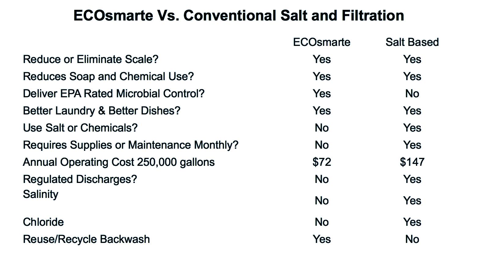 ECOsmarte vs Salt filtration comparison graph