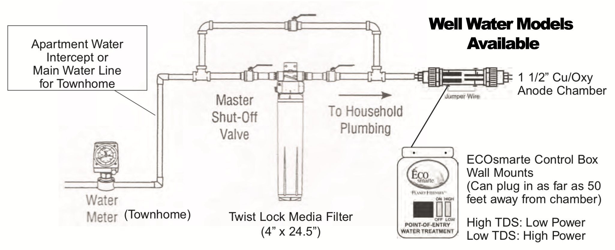 Well water system diagram