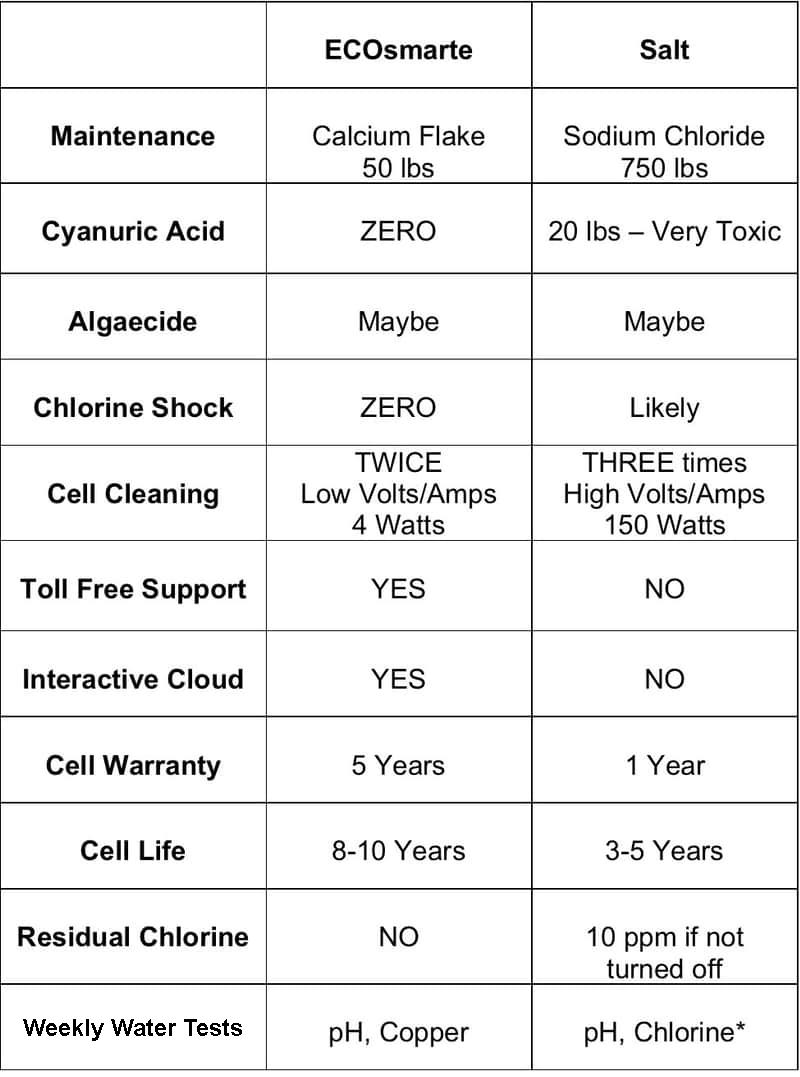 ECOsmarte vs Salt chart