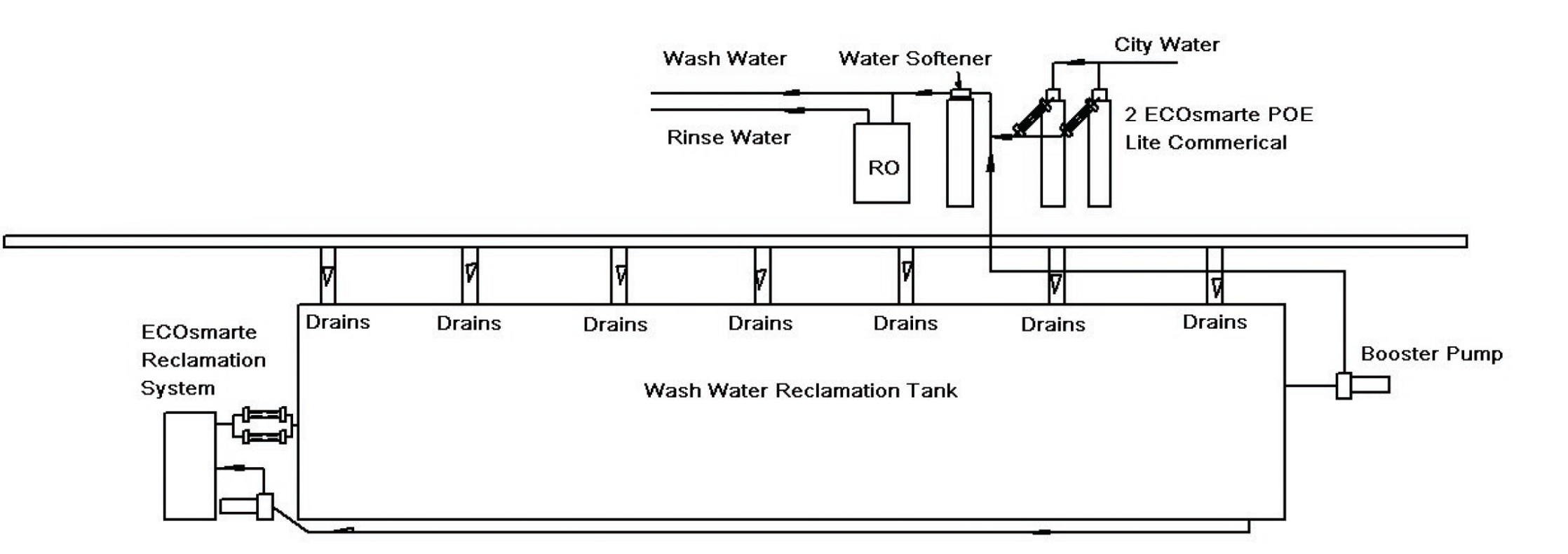 ECOsmarte car wash system diagram
