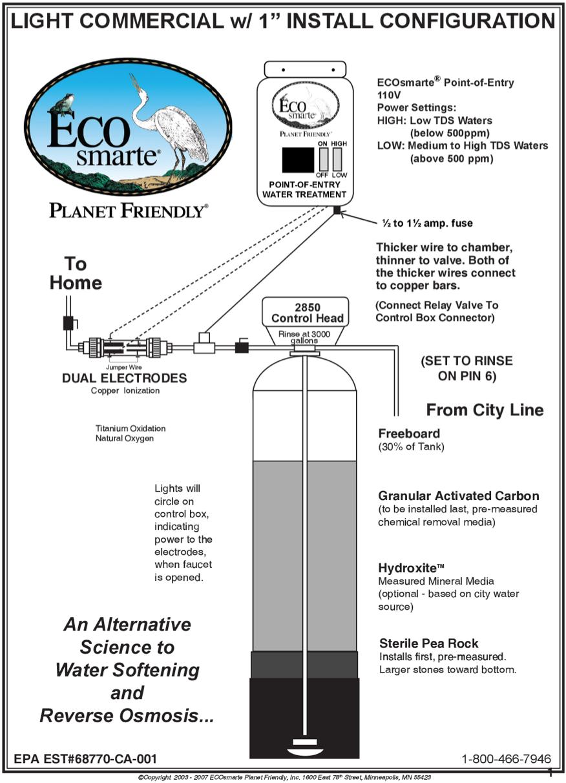 ECOsmarte POE diagram