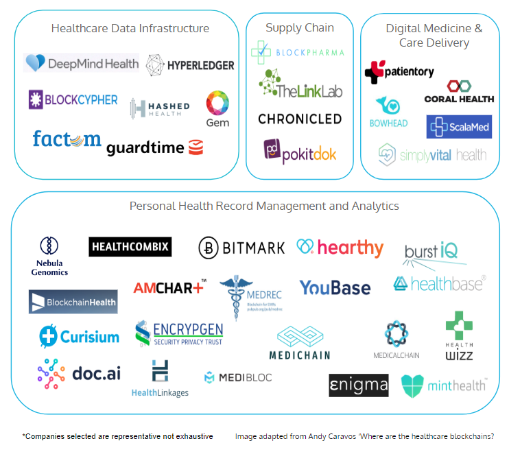 Market Landscape of organizations working with blockchain in healthcare today