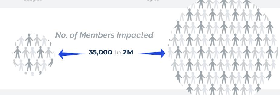 Range of members impacted by digital health initiatives
