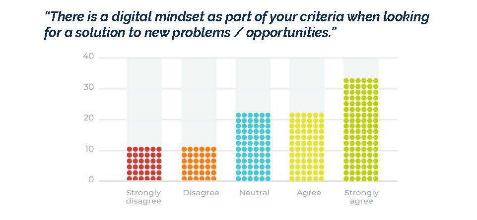 Extent of digital first mindset among payer organizations