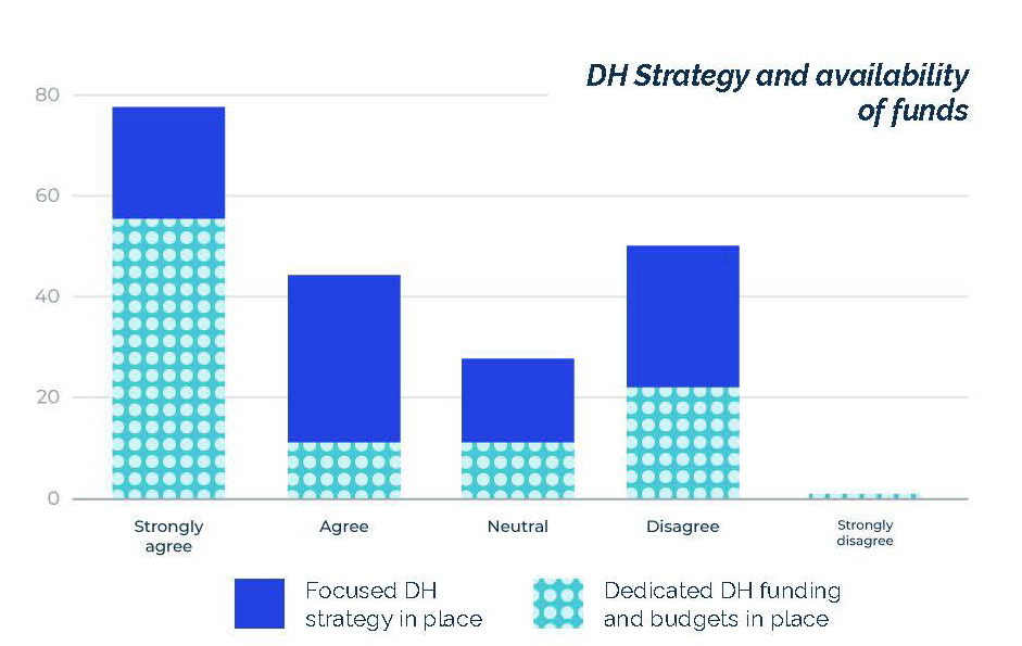 Extent of digital strategy and dedicated digital health funding among payer organizations