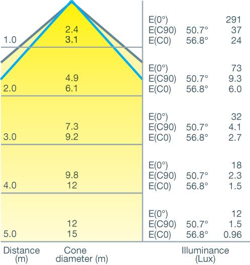Cone Diagram