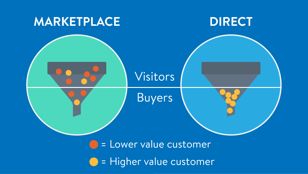 eCommerce business model|eCommerce business model