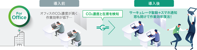 For Office 導入前(オフィスのCO2濃度が高く作業効率が低下)→導入後(サーキュレータ駆動+スマホ通知。窓も開けて作業効率復活!)