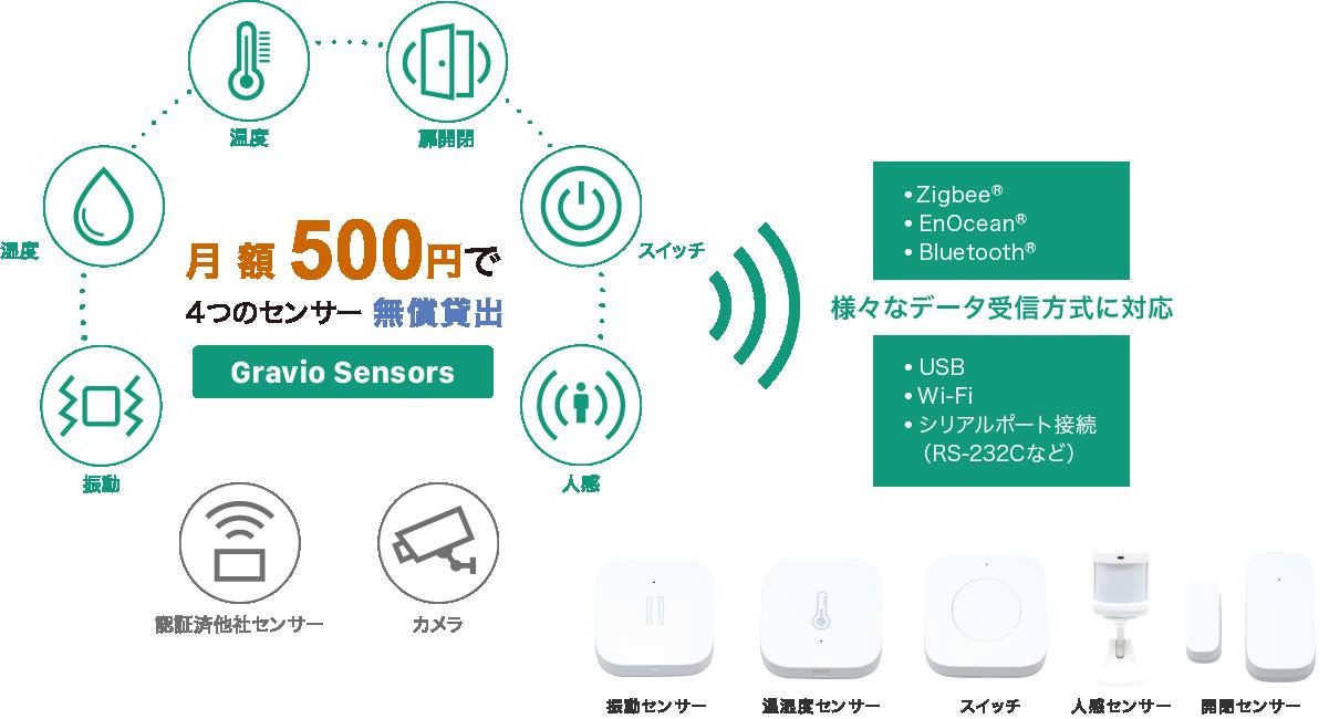月額500円で4つのセンサー無償貸出!様々なデータ受信方式に対応。