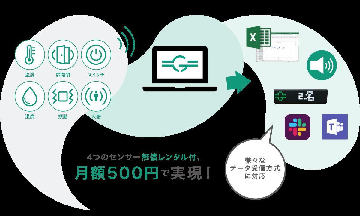 4つのセンサー無償レンタル付、月額500円で実現!様々なデータ受信方式に対応
