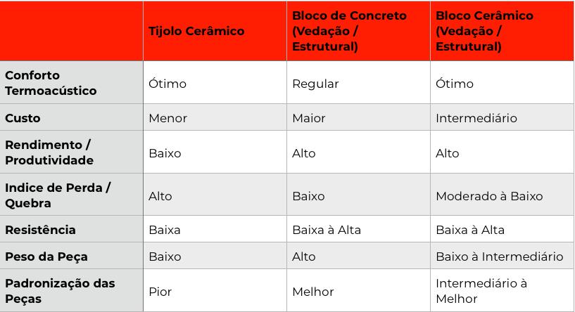 tabela comparativa tijolo bloco