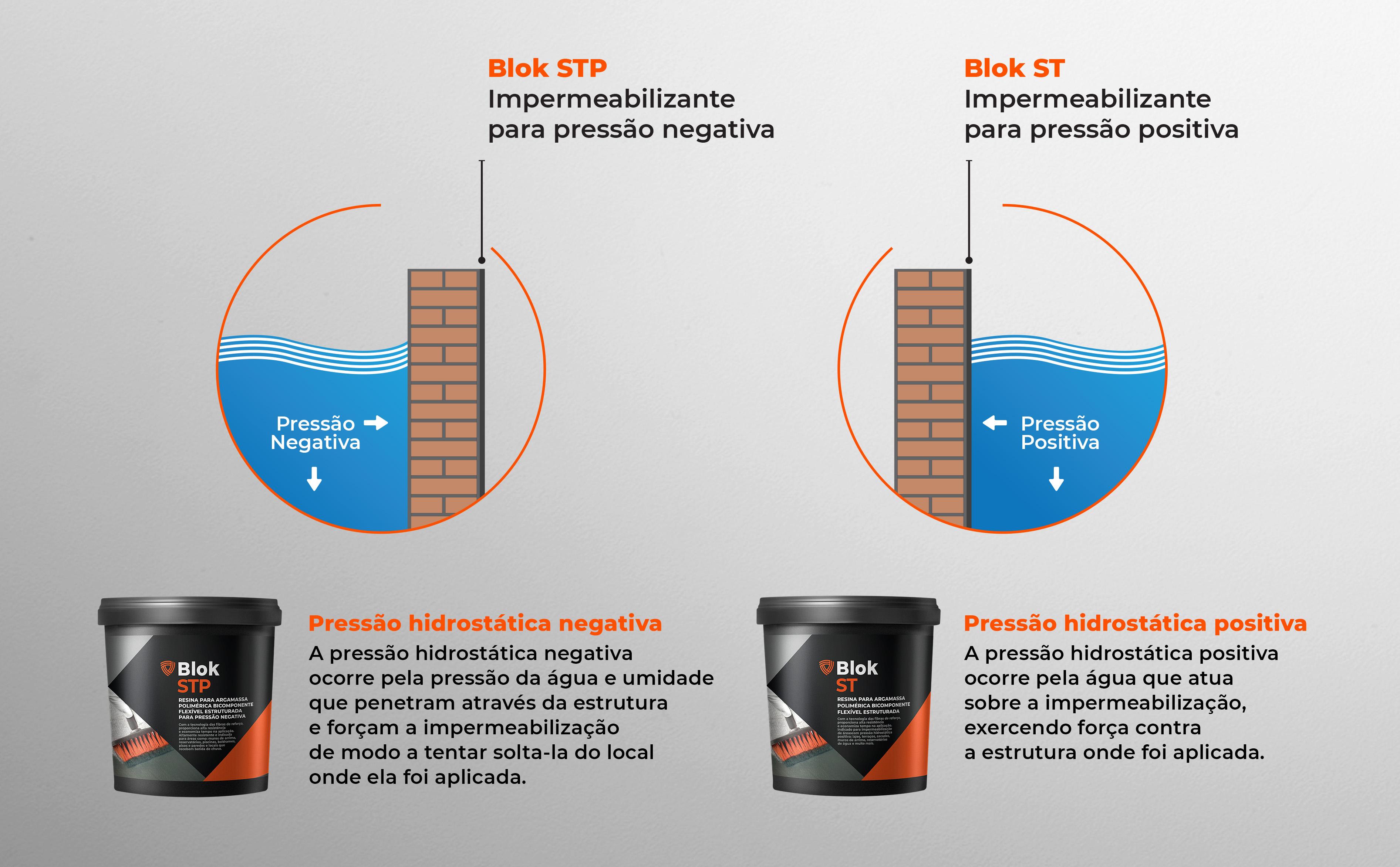 impermeabilização pressão negativa e positiva