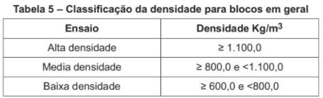 NBR 16494 - Classificação da densidade para blocos em geral