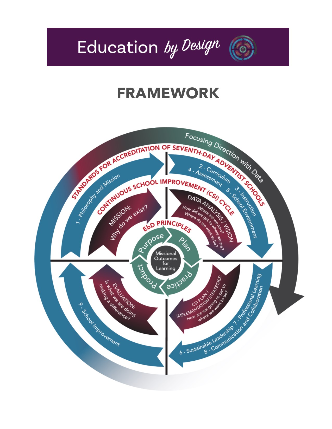 12 EDUCATION by Design FRAMEWORK—Layer 3, Part 5