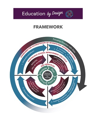 15 EDUCATION by Design FRAMEWORK—Layer 5