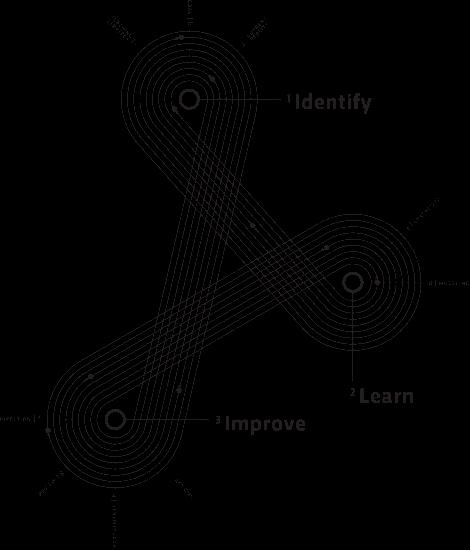 INSTRUCTIONAL COACHING:  THE IMPACT CYCLE