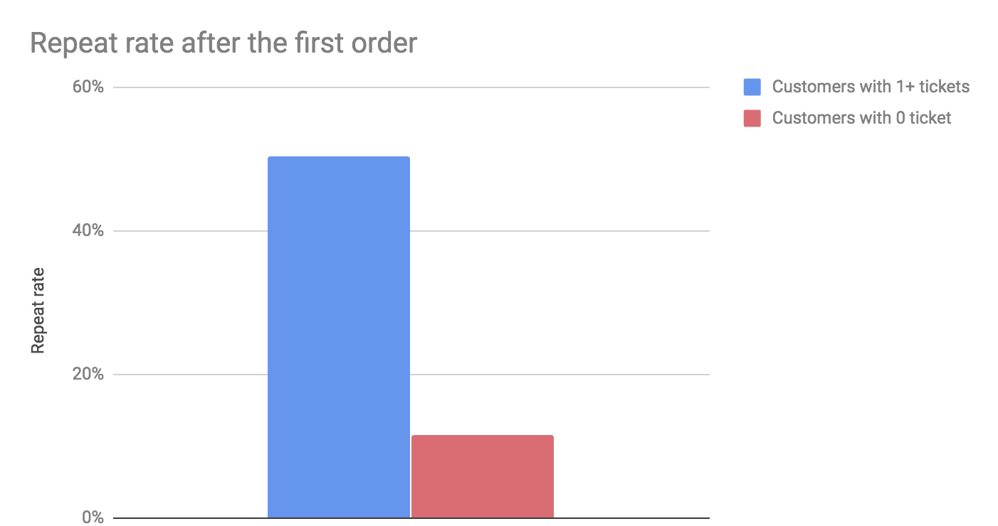 Repeat rate after the first order