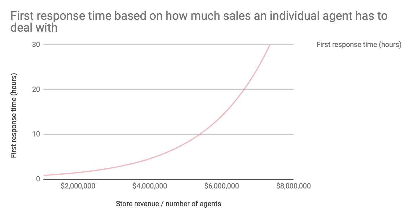 First response time based on how much sales an individual agent has to deal with