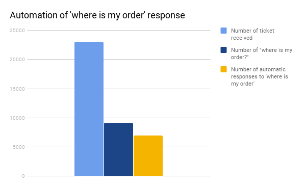 Automation of response to 'where is my order?'