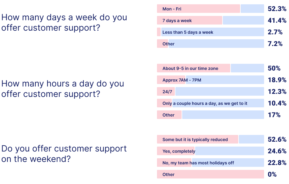 The State of the Ecommerce Customer Service Industry Report